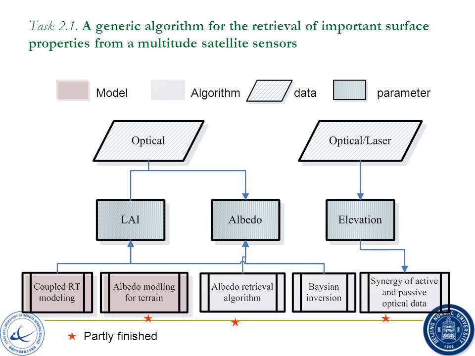 Task 2.1. A generic algorithm for the retrieval of important surface properties from a multitude satellite sensors ModelAlgorithmdataparameter ★★ ★ Pa