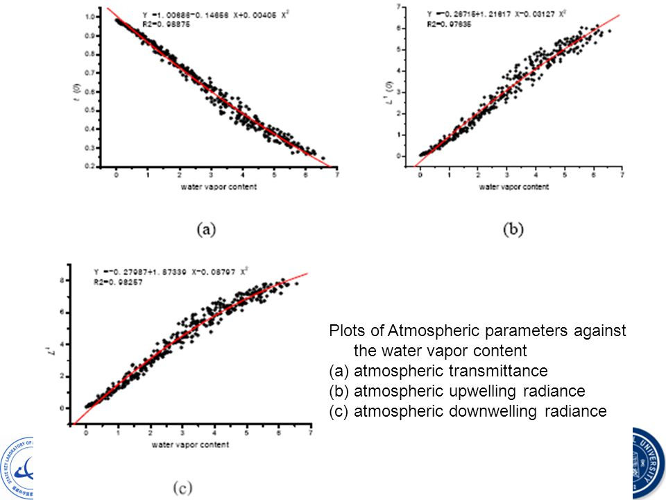 HJ-1 LST Plots of Atmospheric parameters against the water vapor content (a)atmospheric transmittance (b)atmospheric upwelling radiance (c)atmospheric downwelling radiance