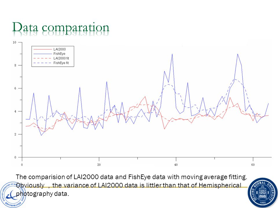 The comparision of LAI2000 data and FishEye data with moving average fitting.