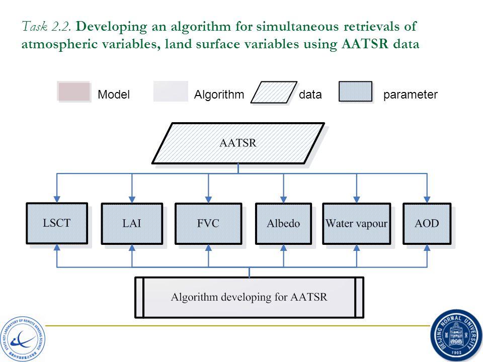Task 2.2. Developing an algorithm for simultaneous retrievals of atmospheric variables, land surface variables using AATSR data ModelAlgorithmdatapara