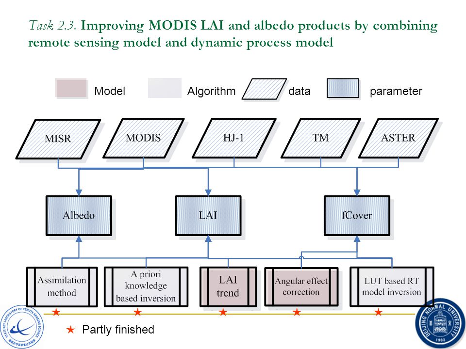 Task 2.3. Improving MODIS LAI and albedo products by combining remote sensing model and dynamic process model ModelAlgorithmdataparameter ★★★ ★ Partly