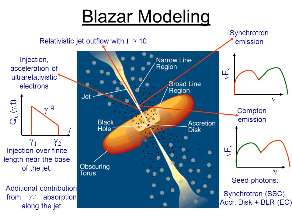 Blazar Modeling Relativistic jet outflow with  ≈ 10 Injection, acceleration of ultrarelativistic electrons Q e ( ,t)  Synchrotron emission F Compton emission F    -q Seed photons: Synchrotron (SSC), Accr.