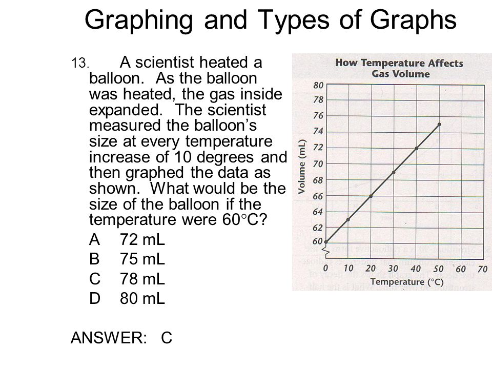 Graphing and Types of Graphs 13.A scientist heated a balloon.