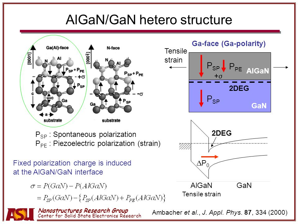 Nanostructures Research Group Center for Solid State Electronics Research Conclusion The effect of quantum corrections to the classical charge distribution at the AlGaN/GaN interface are examined.