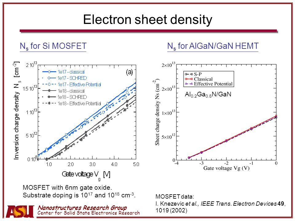 Nanostructures Research Group Center for Solid State Electronics Research Electron sheet density N s for Si MOSFETN s for AlGaN/GaN HEMT MOSFET with 6nm gate oxide.