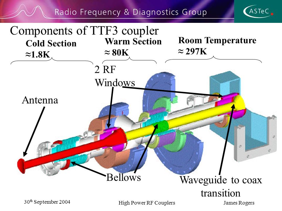 30 th September 2004 High Power RF Couplers James Rogers Components of TTF3 coupler 2 RF Windows Waveguide to coax transition Antenna Bellows Cold Section ≈1.8K Warm Section ≈ 80K Room Temperature ≈ 297K