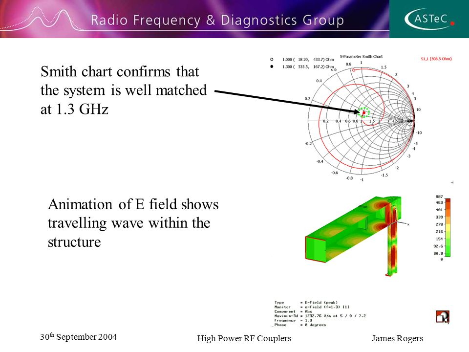 30 th September 2004 High Power RF Couplers James Rogers Smith chart confirms that the system is well matched at 1.3 GHz Animation of E field shows travelling wave within the structure