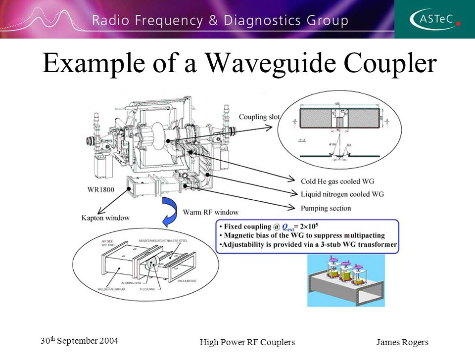 30 th September 2004 High Power RF Couplers James Rogers Example of a Waveguide Coupler