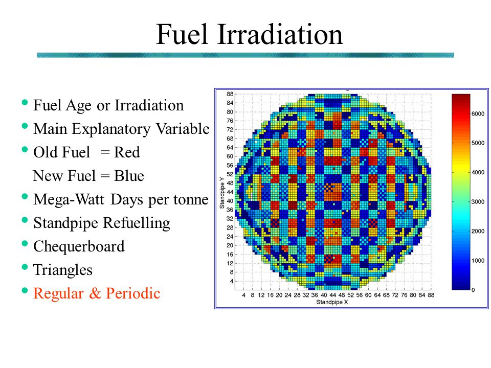 Fuel Irradiation Fuel Age or Irradiation Main Explanatory Variable Old Fuel = Red New Fuel = Blue Mega-Watt Days per tonne Standpipe Refuelling Cheque