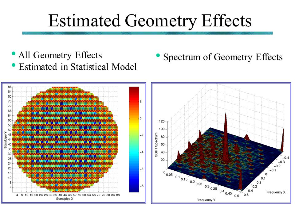 Estimated Geometry Effects All Geometry Effects Estimated in Statistical Model Spectrum of Geometry Effects
