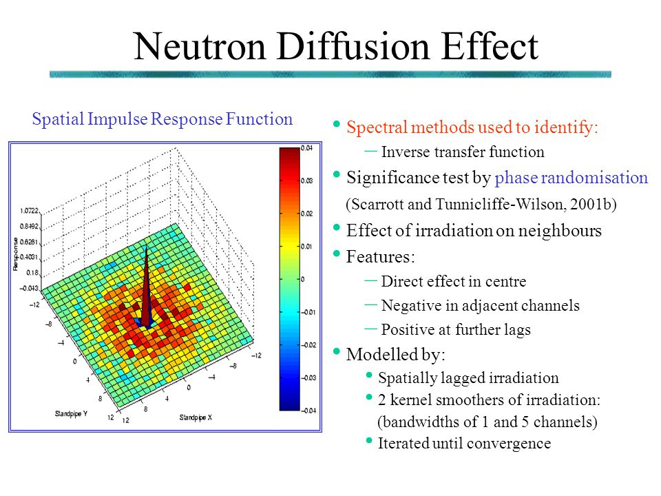 Neutron Diffusion Effect Spatial Impulse Response Function Spectral methods used to identify: – Inverse transfer function Significance test by phase r