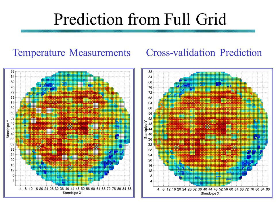 Prediction from Full Grid Temperature MeasurementsCross-validation Prediction