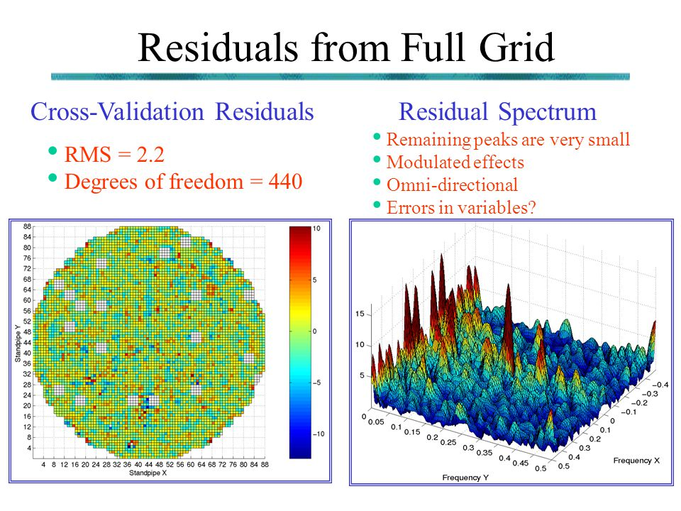 Residuals from Full Grid Cross-Validation ResidualsResidual Spectrum RMS = 2.2 Degrees of freedom = 440 Remaining peaks are very small Modulated effec