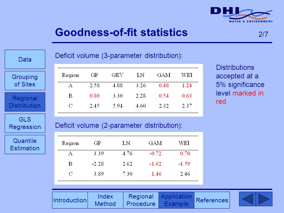 Goodness-of-fit statistics Deficit volume (3-parameter distribution): Deficit volume (2-parameter distribution): Index Method Regional Procedure References Application Example Data Grouping of Sites GLS Regression Introduction Quantile Estimation 2/7 Distributions accepted at a 5% significance level marked in red Regional Distribution