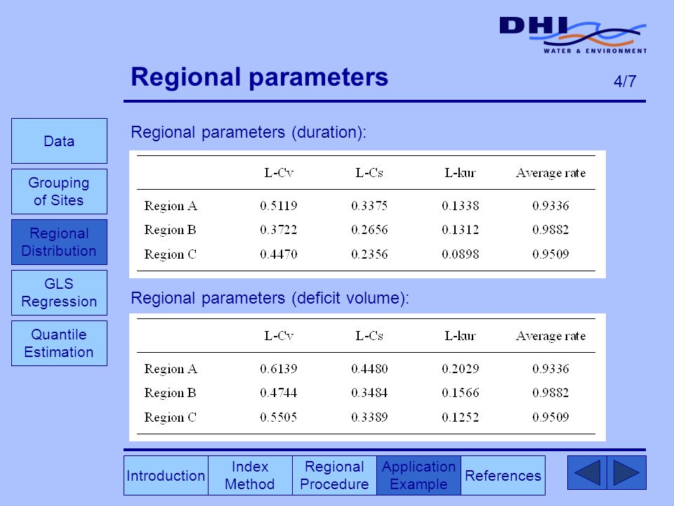 Regional parameters Regional parameters (duration): Regional parameters (deficit volume): Index Method Regional Procedure References Application Example Data Grouping of Sites GLS Regression Introduction Quantile Estimation 4/7 Regional Distribution