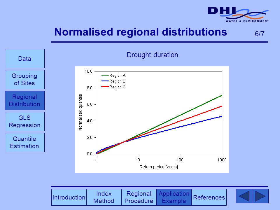 Normalised regional distributions Drought duration Index Method Regional Procedure References Application Example Data Grouping of Sites GLS Regression Introduction Quantile Estimation 6/7 Regional Distribution