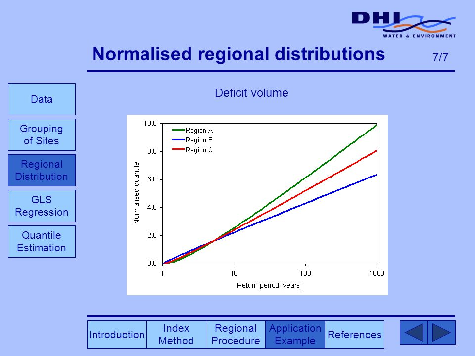 Normalised regional distributions Deficit volume Index Method Regional Procedure References Application Example Data Grouping of Sites GLS Regression Introduction Quantile Estimation 7/7 Regional Distribution