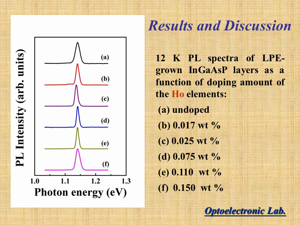 Results and Discussion 12 K PL spectra of LPE- grown InGaAsP layers as a function of doping amount of the Ho elements: (a) undoped (b) 0.017 wt % (c) 0.025 wt % (d) 0.075 wt % (e) 0.110 wt % (f) 0.150 wt % Optoelectronic Lab.