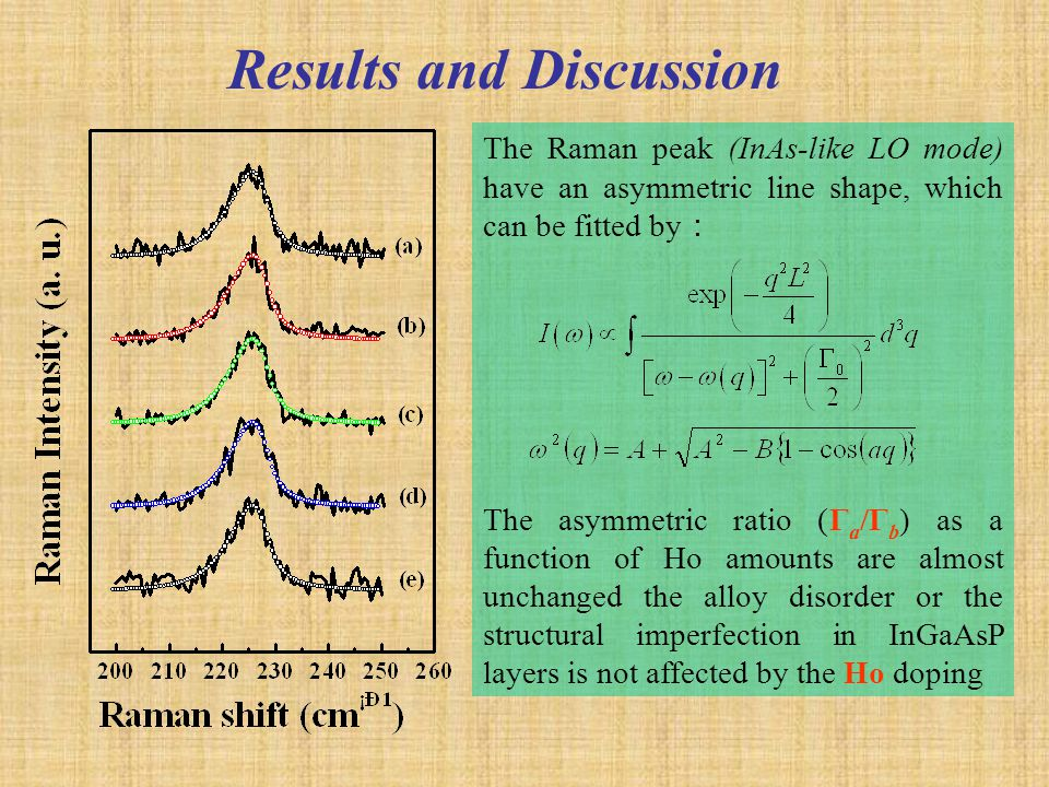 Results and Discussion The Raman peak (InAs-like LO mode) have an asymmetric line shape, which can be fitted by : The asymmetric ratio (Γ a /Γ b ) as a function of Ho amounts are almost unchanged the alloy disorder or the structural imperfection in InGaAsP layers is not affected by the Ho doping