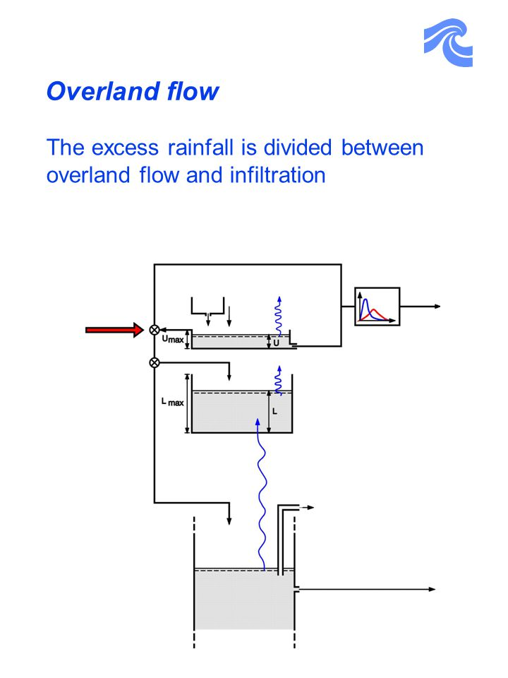 Overland flow The excess rainfall is divided between overland flow and infiltration