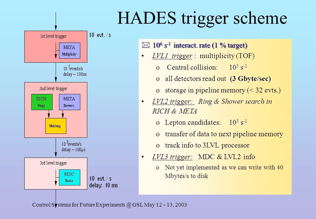 Control Systems for Future Experiments @ GSI, May 12 - 13, 2003 HADES trigger scheme *10 6 s -1 interact.