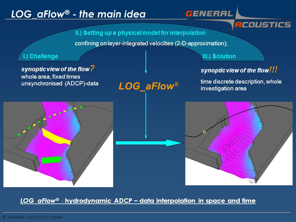 GENERAL ACOUSTICS GmbH © LOG_aFlow ® - hydrodynamic ADCP – data interpolation in space and time LOG_aFlow ® - the main idea I.) Challenge synoptic view of the flow .