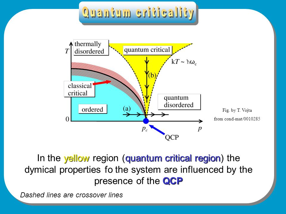 Quantum criticality 2 yellowquantum critical region QCP In the yellow region (quantum critical region) the dymical properties fo the system are influenced by the presence of the QCP Dashed lines are crossover lines Fig.