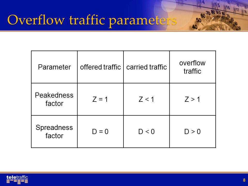 Overflow traffic parameters 8 Parameteroffered trafficcarried traffic overflow traffic Peakedness factor Z = 1Z < 1Z > 1 Spreadness factor D = 0D < 0D > 0
