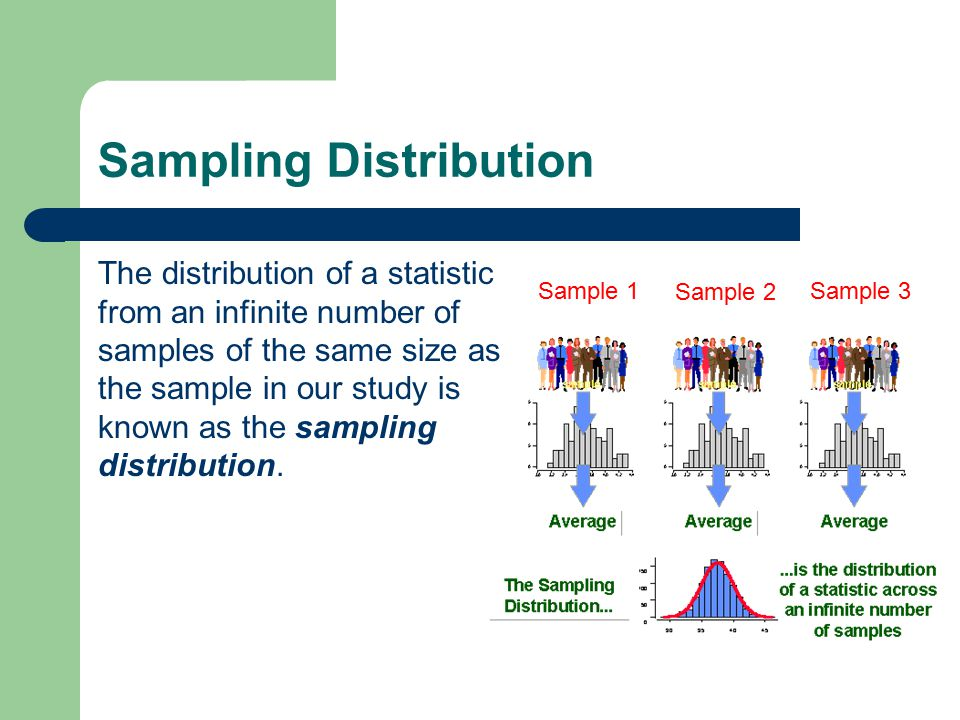 Sampling Distribution The distribution of a statistic from an infinite number of samples of the same size as the sample in our study is known as the sampling distribution.