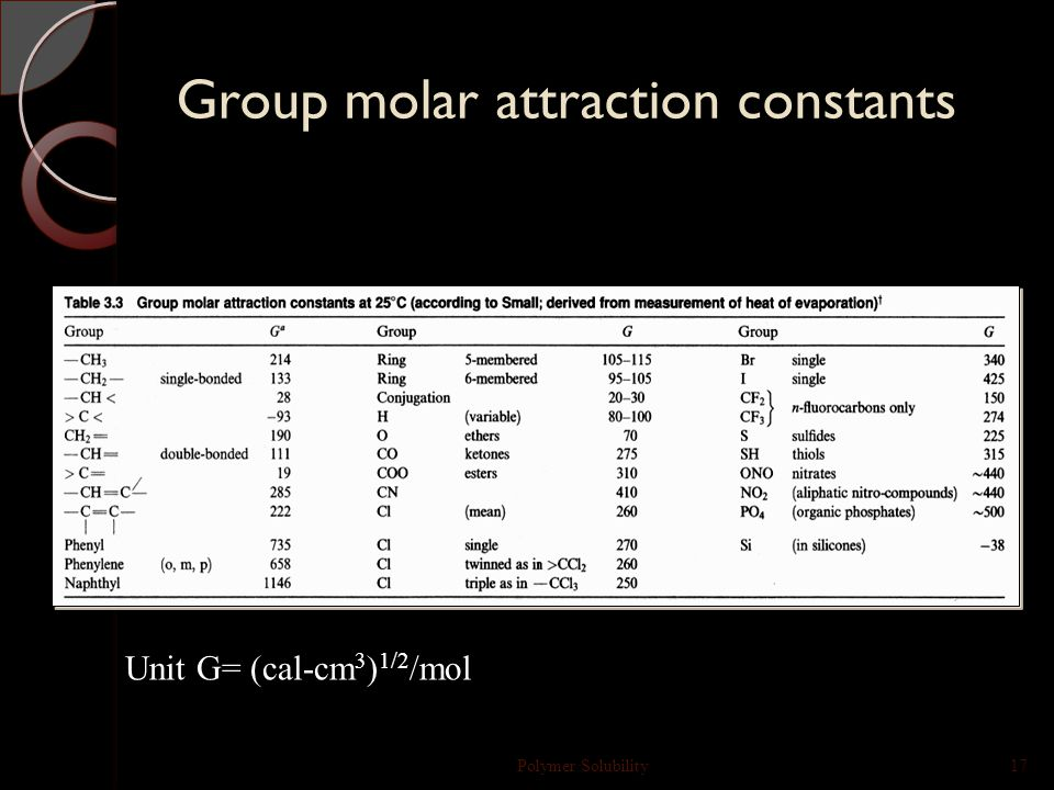 Theoretical Calculations Polymer Solubility16 G = group molar attraction constant