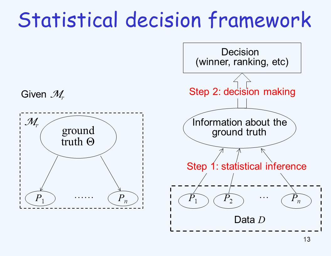 13 Statistical decision framework ground truth Θ P1P1 PnPn …… MrMr Decision (winner, ranking, etc) Information about the ground truth P1P1 P2P2 PnPn … Step 1: statistical inference Data D Given M r Step 2: decision making