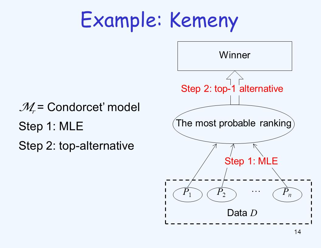 M r = Condorcet' model Step 1: MLE Step 2: top-alternative 14 Example: Kemeny Winner The most probable ranking P1P1 P2P2 PnPn … Step 1: MLE Data D Step 2: top-1 alternative