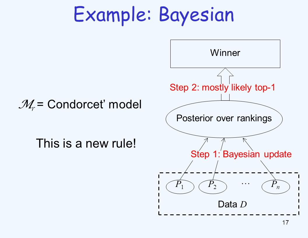17 Example: Bayesian M r = Condorcet' model Winner Posterior over rankings P1P1 P2P2 PnPn … Step 1: Bayesian update Data D Step 2: mostly likely top-1 This is a new rule!