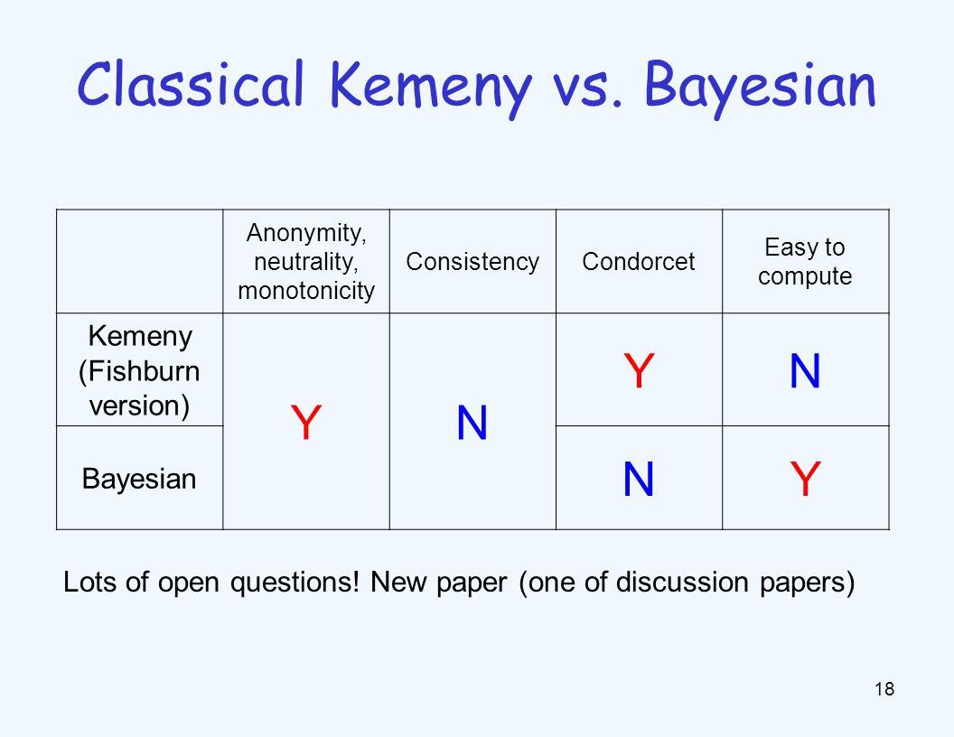 Anonymity, neutrality, monotonicity ConsistencyCondorcet Easy to compute Kemeny (Fishburn version) YN YN Bayesian NY 18 Classical Kemeny vs.