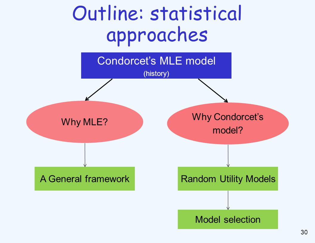 Outline: statistical approaches 30 Condorcet's MLE model (history) A General framework Why MLE.