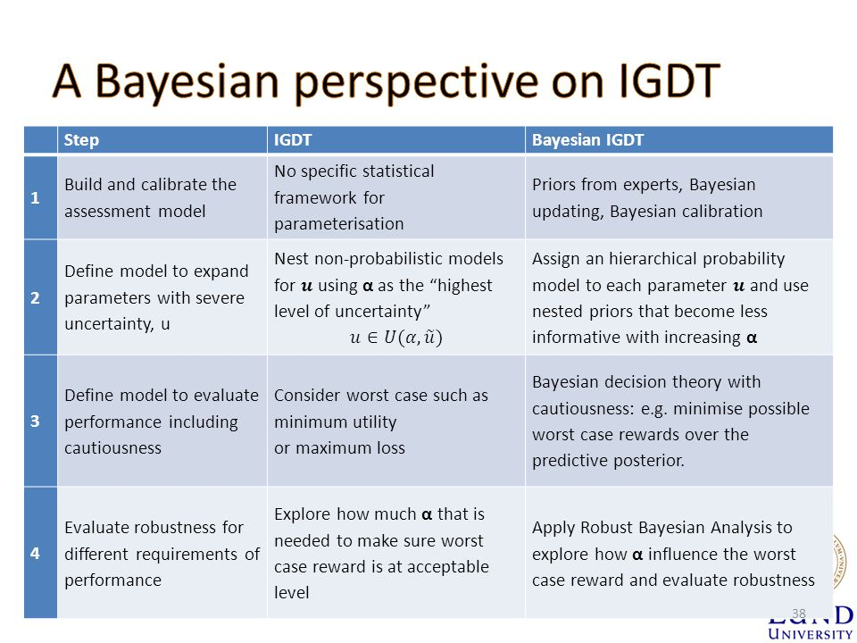 StepIGDTBayesian IGDT 1 Build and calibrate the assessment model No specific statistical framework for parameterisation Priors from experts, Bayesian updating, Bayesian calibration 2 Define model to expand parameters with severe uncertainty, u 3 Define model to evaluate performance including cautiousness Consider worst case such as minimum utility or maximum loss Bayesian decision theory with cautiousness: e.g.