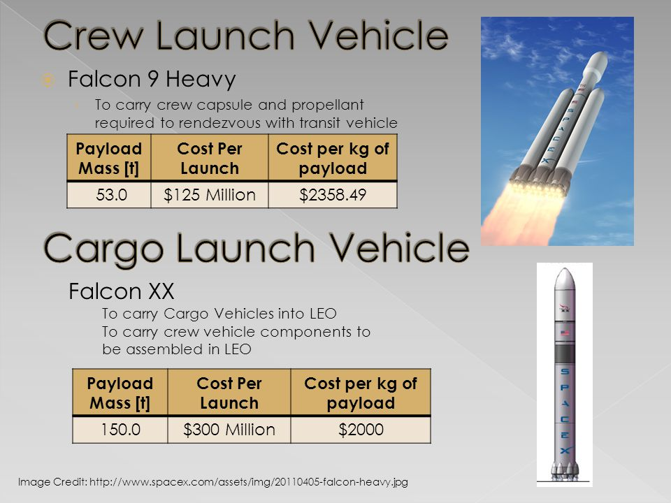  Falcon 9 Heavy › To carry crew capsule and propellant required to rendezvous with transit vehicle Image Credit: http://www.spacex.com/assets/img/20110405-falcon-heavy.jpg Payload Mass [t] Cost Per Launch Cost per kg of payload 53.0$125 Million$2358.49 Falcon XX To carry Cargo Vehicles into LEO To carry crew vehicle components to be assembled in LEO Payload Mass [t] Cost Per Launch Cost per kg of payload 150.0$300 Million$2000