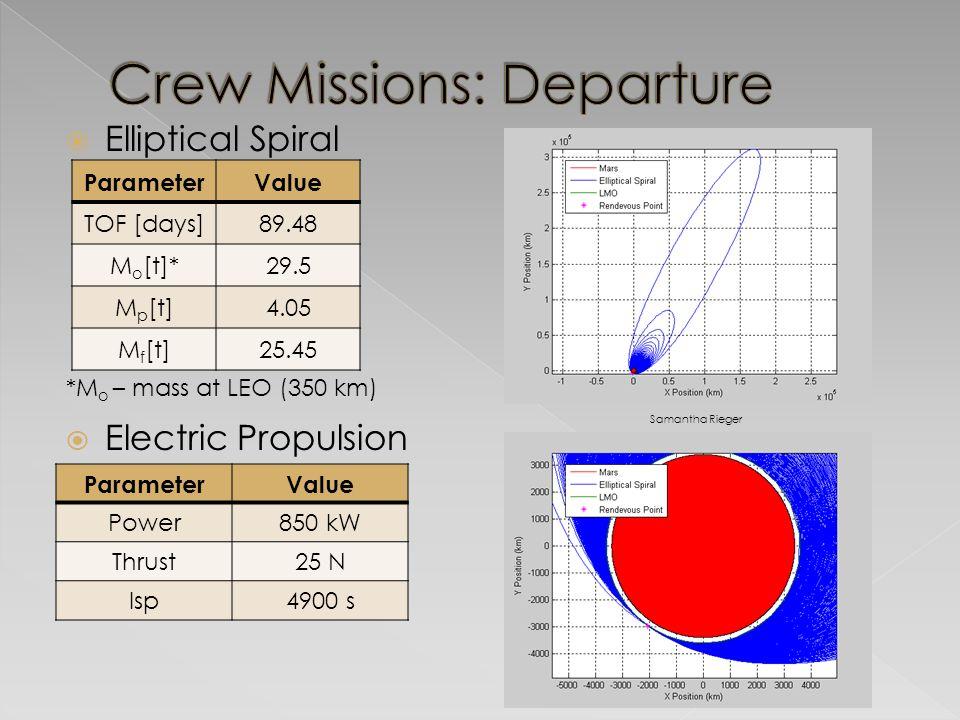  Elliptical Spiral  Electric Propulsion ParameterValue TOF [days]89.48 M o [t]*29.5 M p [t]4.05 M f [t]25.45 *M o – mass at LEO (350 km) Samantha Rieger ParameterValue Power850 kW Thrust25 N Isp4900 s
