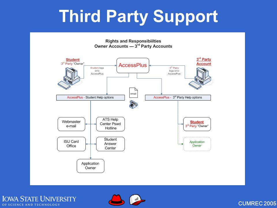 CUMREC 2005 Third Party Support