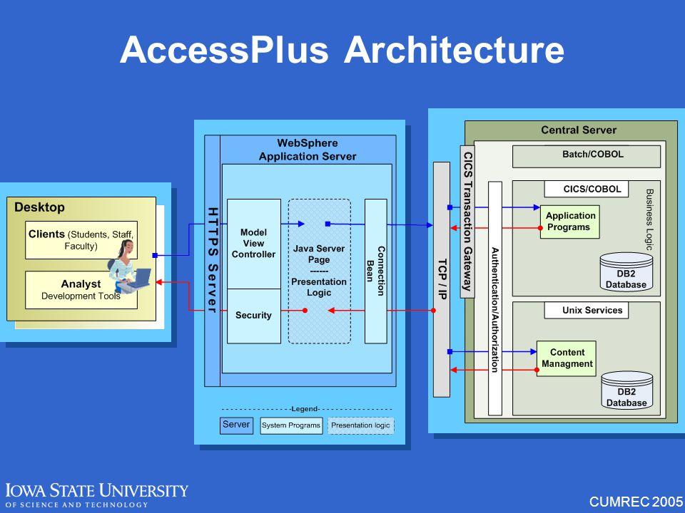 CUMREC 2005 AccessPlus Architecture