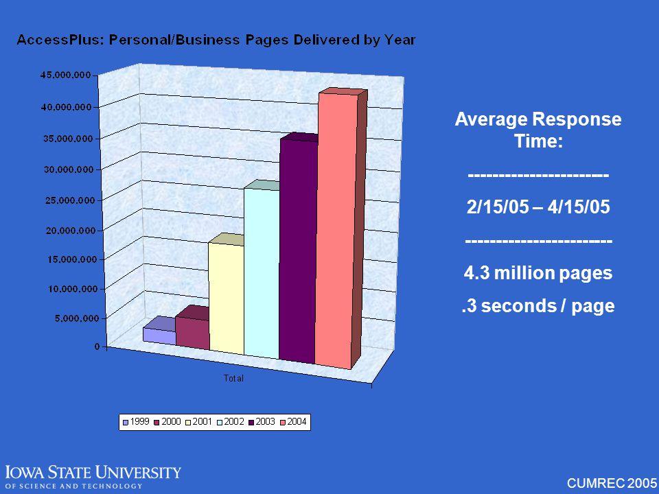 CUMREC 2005 Average Response Time: ----------------------- 2/15/05 – 4/15/05 ------------------------ 4.3 million pages.3 seconds / page