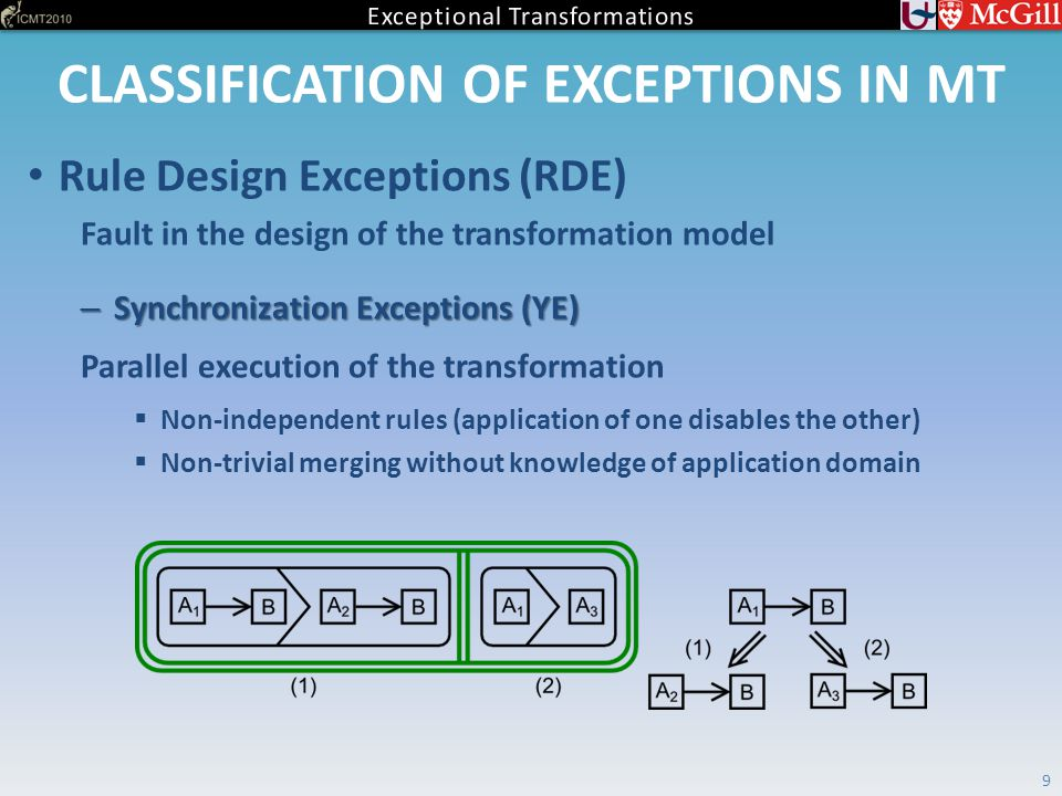 CLASSIFICATION OF EXCEPTIONS IN MT 9 Rule Design Exceptions (RDE) Fault in the design of the transformation model – Synchronization Exceptions (YE) Parallel execution of the transformation  Non-independent rules (application of one disables the other)  Non-trivial merging without knowledge of application domain