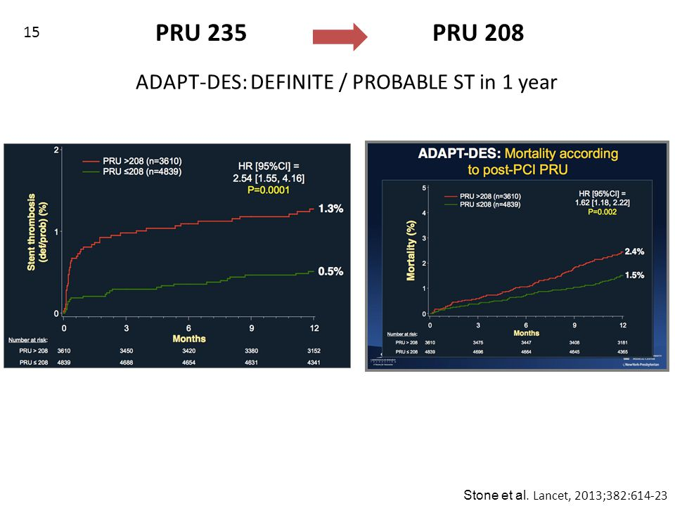 Stone et al. Lancet, 2013;382:614-23 ADAPT-DES: DEFINITE / PROBABLE ST in 1 year PRU 235 PRU 208 15