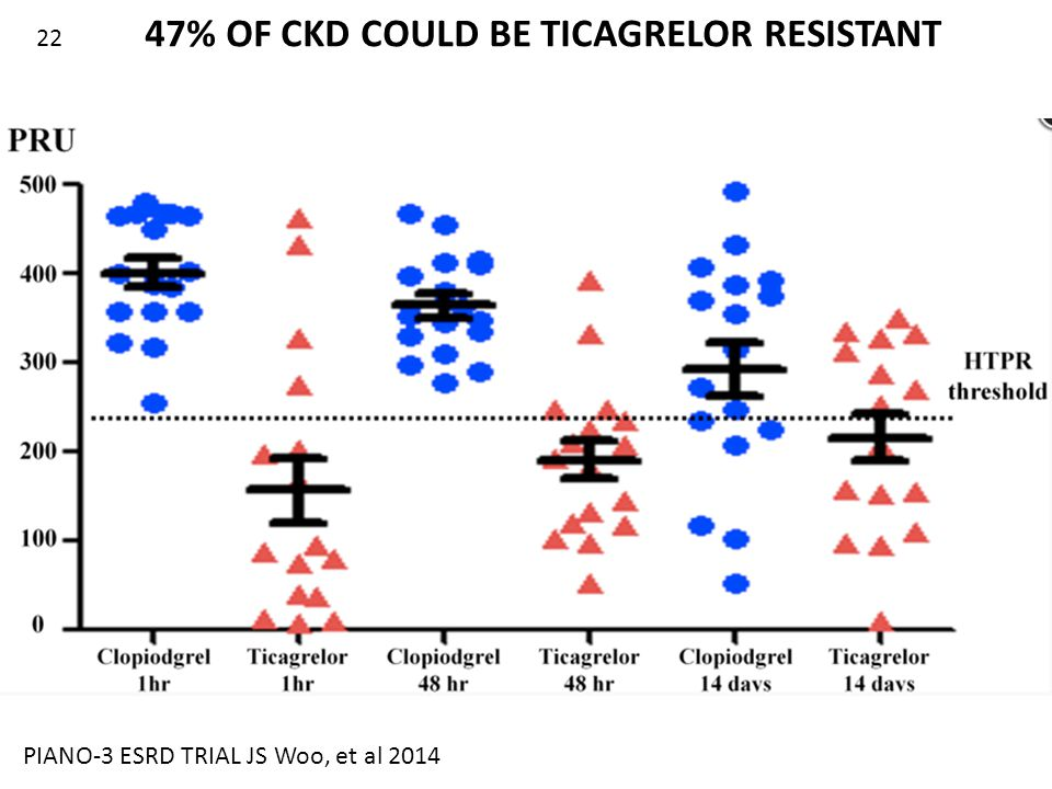 PIANO-3 ESRD TRIAL JS Woo, et al 2014 47% OF CKD COULD BE TICAGRELOR RESISTANT 22