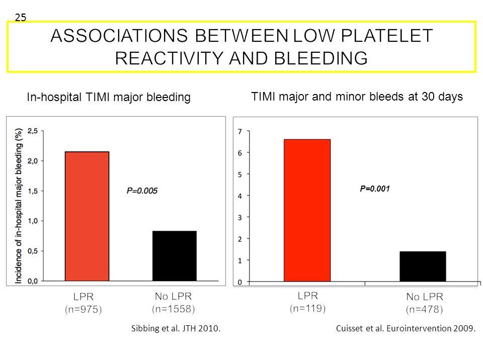 Sibbing et al. JTH 2010. P=0.001 Cuisset et al. Eurointervention 2009. TIMI major and minor bleeds at 30 days In-hospital TIMI major bleeding 25