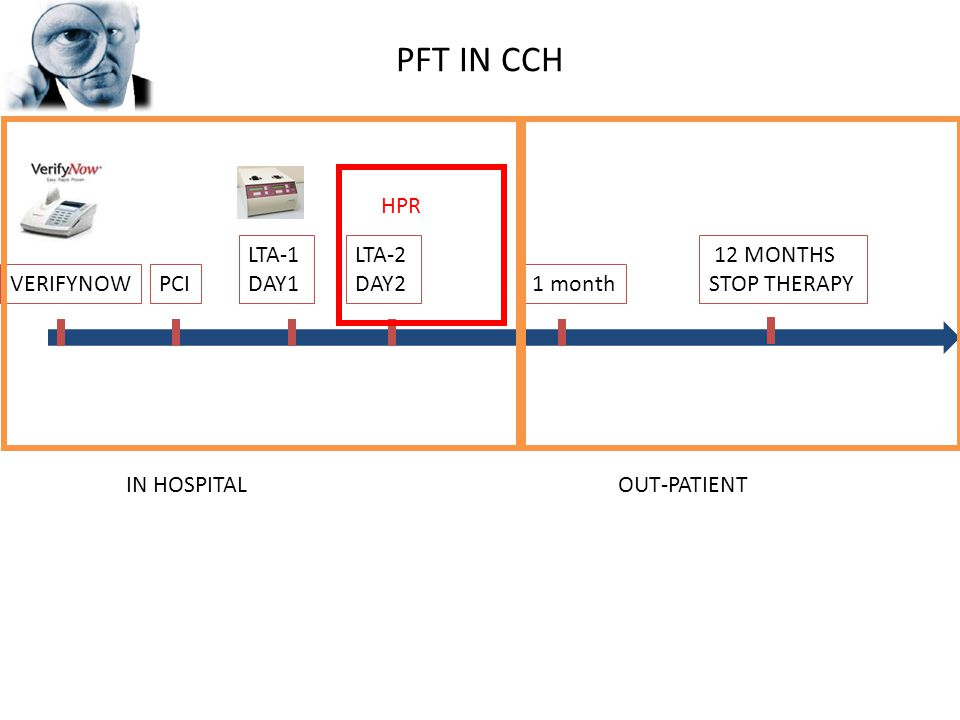 PFT IN CCH PCIVERIFYNOW LTA-1 DAY1 LTA-2 DAY2 1 month 12 MONTHS STOP THERAPY HPR IN HOSPITALOUT-PATIENT
