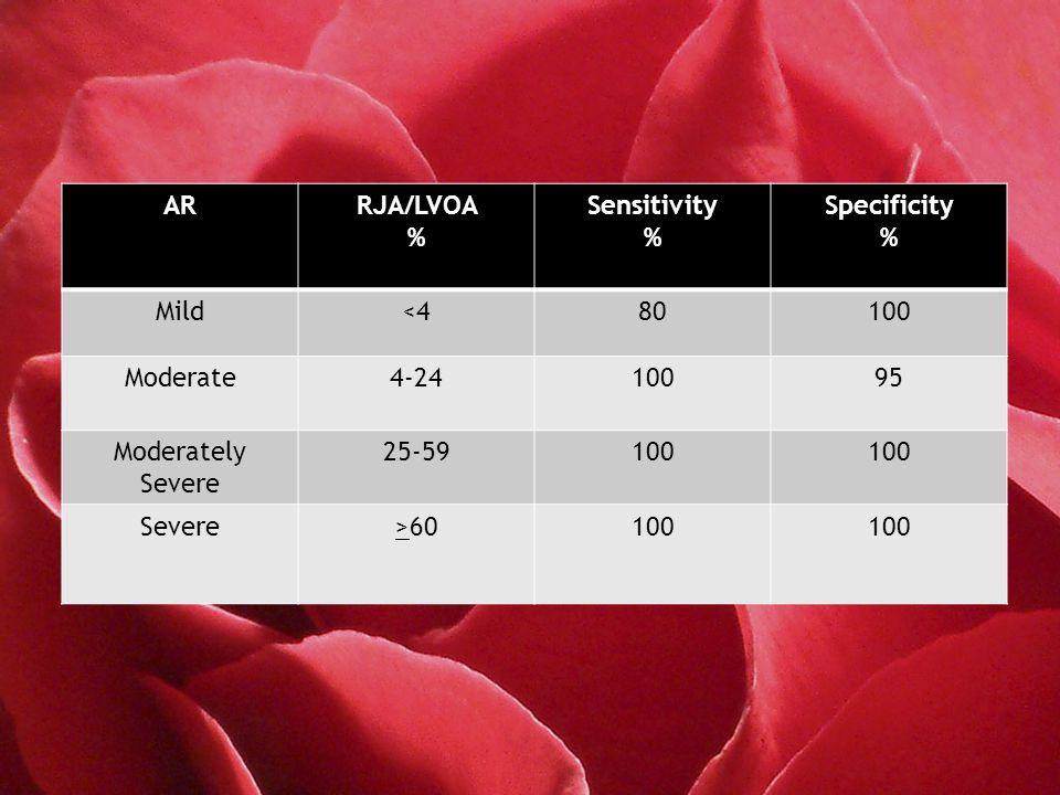 ARRJA/LVOA % Sensitivity % Specificity % Mild<480100 Moderate4-2410095 Moderately Severe 25-59100 Severe>60100