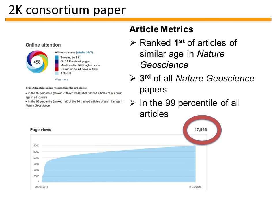 2K consortium paper Article Metrics  Ranked 1 st of articles of similar age in Nature Geoscience  3 rd of all Nature Geoscience papers  In the 99 percentile of all articles