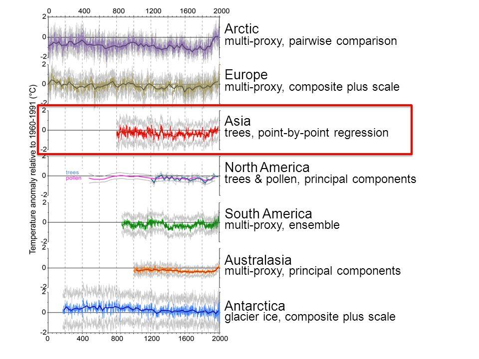 multi-proxy, pairwise comparison multi-proxy, composite plus scale trees, point-by-point regression trees & pollen, principal components multi-proxy, ensemble multi-proxy, principal components glacier ice, composite plus scale Arctic Europe Asia North America South America Australasia Antarctica