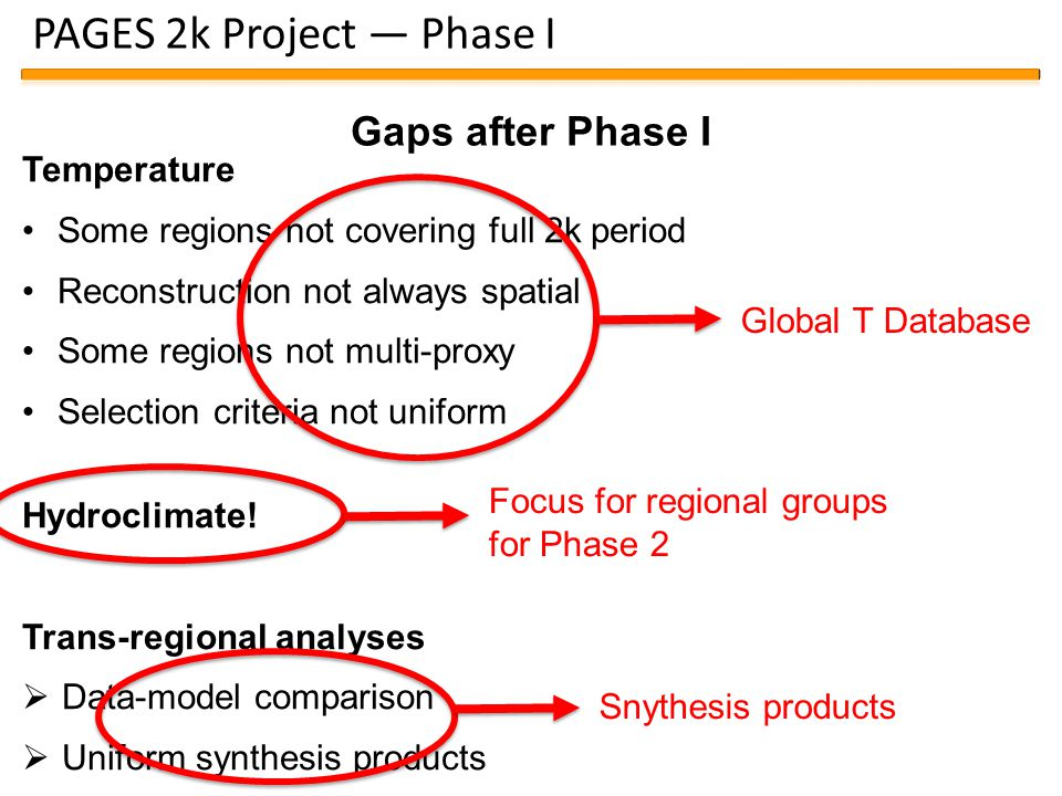 PAGES 2k Project — Phase I Temperature Some regions not covering full 2k period Reconstruction not always spatial Some regions not multi-proxy Selection criteria not uniform Hydroclimate.